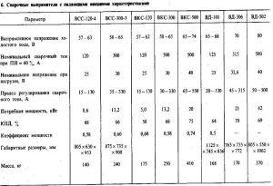 Технические характеристики ВД-306 и других выпрямителей