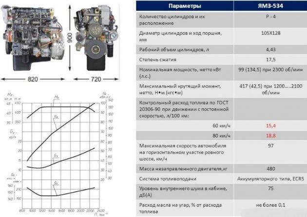 Технические характеристики ЯМЗ-534