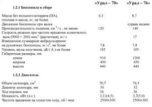 Технические характеристики бензопил Урал