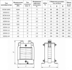 Технические характеристики и габаритные размеры ОСМ-1