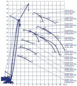Технические характеристики крана КС-5363