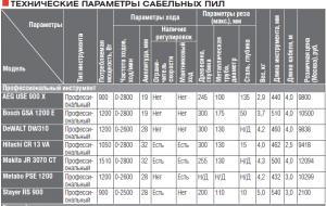 Технические характеристики сабельных пил