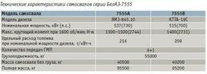 Технические характеристики самосвалов БелАЗ-7555
