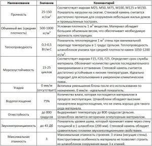 Технические характеристики шлакоблока