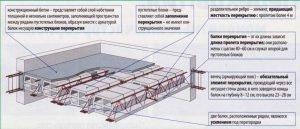 Технология армирования монолитных плит
