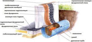 Технология нанесения полимер-минеральной гидроизоляции