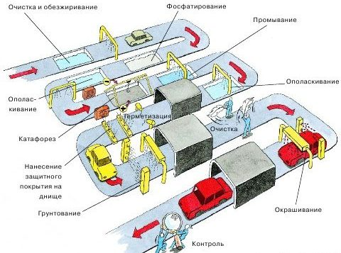 Технология окрашивания кузова автомобиля