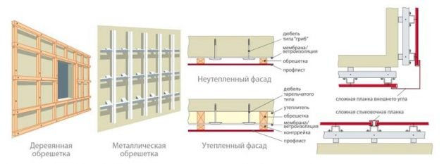 Теплоизоляция стен гаража из профнастила