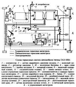 Тормозная система ГАЗ-4301