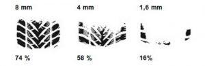 Высота протектора шин