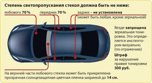 Требования к тонировке автомобиля
