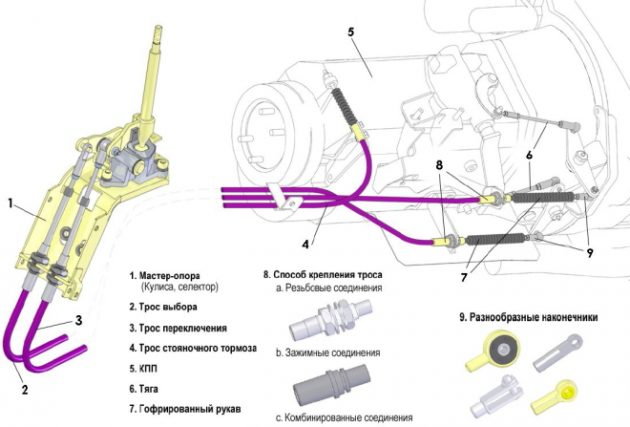 Тросовый привод переключения передач комбайна Вектор 410