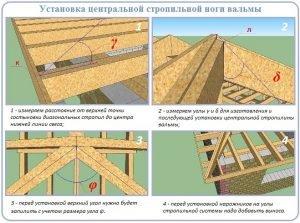 Установка центральной стропильной ноги вальмовой крыши