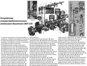 Устройство ГРМ двигателя ЗИЛ-130