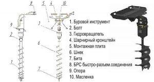Устройство бура для БМК-317