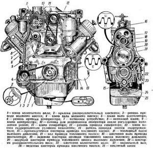 Устройство двигателя ГАЗ-53