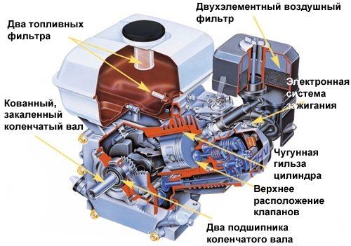 Устройство двигателя Honda GX270