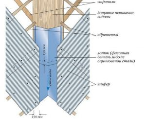 Устройство ендовы на кровле из шифера