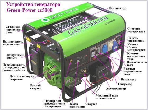 Устройство генератора СС5000