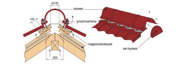 Устройство конька крыши из металлочерепицы