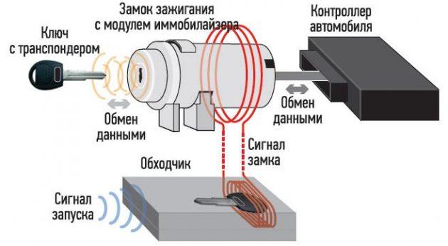 Устройство обходчика иммобилайзера