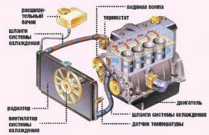 Устройство радиатора автомобиля