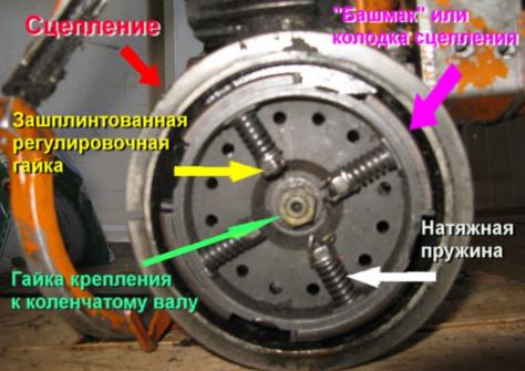 Устройство сцепления бензопилы
