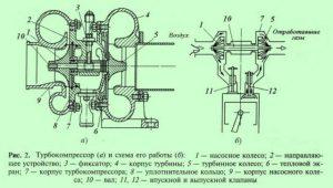 Устройство турбокомпрессора дизельного двигателя
