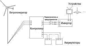 Схема сборки ветряка из автомобильного генератора