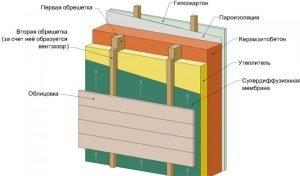 Утепление бани из керамзитобетонных блоков