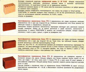 Виды керамических блоков