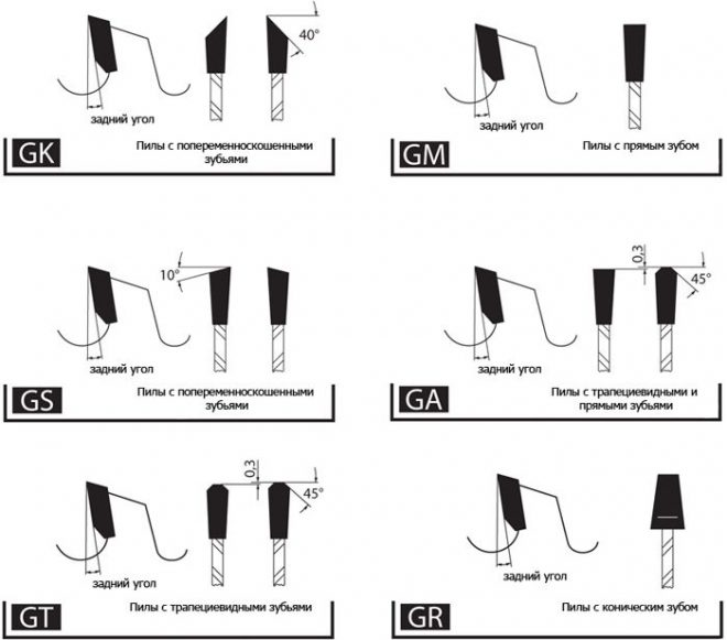Виды зубьев циркулярки