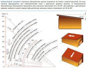 Вычисление оптимального угла для стропильной системы односкатной крыши