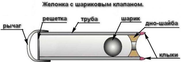 Желонка с шариковым клапаном - устройство