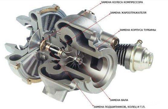 Замена разных узлов турбины дизельного двигателя
