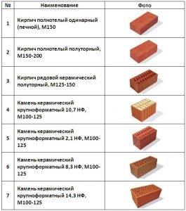 Ассортимент керамических кирпичей