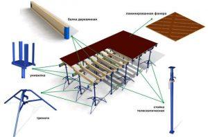 Элементы для создания опалубки телескопического типа