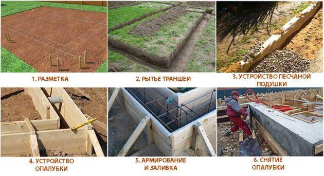 Этапы постройки фундамента
