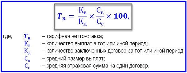 Формула расчета ставки страхового тарифа