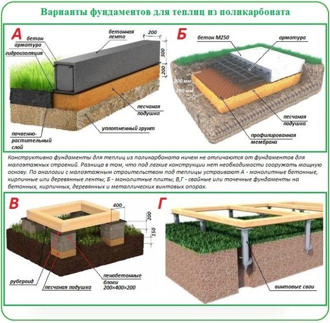 Фундаменты для теплицы из поликарбоната