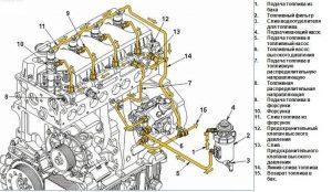 Газель с двигателем CUMMINS ISF 2.8 - устройство