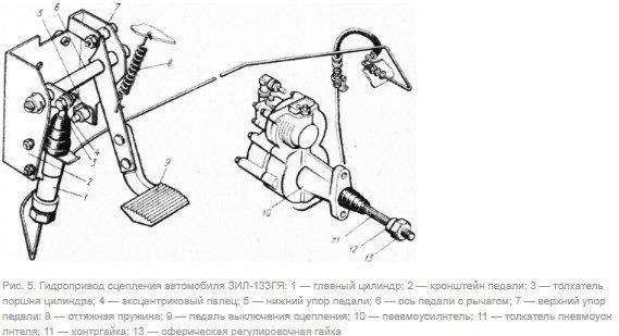 Гидропривод сцепления автомобиля ЗИЛ-133ГЯ
