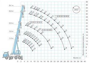 Грузовысотные характеристики автокрана КС-65713-5