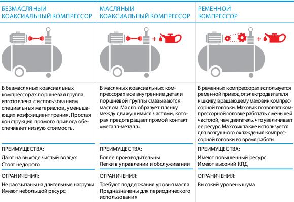 Характеристика масляных и безмасляных компрессоров