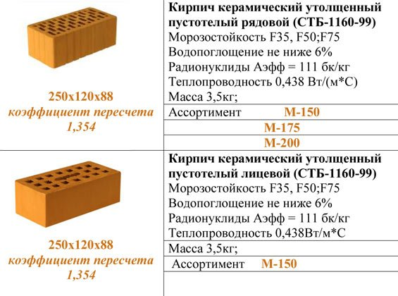 Характеристика рядового и лицевого керамического кирпича