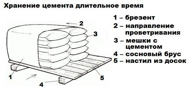 Хранение цемента в мешках - схема
