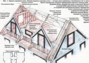 Конструкция крыши со слуховыми окнами