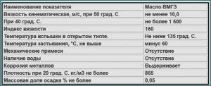 Масло ВМГЗ - технические характеристики