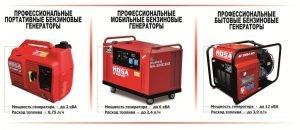Мощность бензиновых генераторов разных видов
