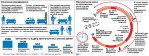 Нововведения для постановки автомобиля на учет в РФ